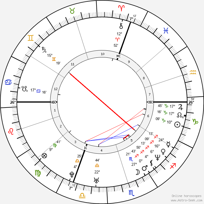 Grégory Coupet - Birth horoscope chart