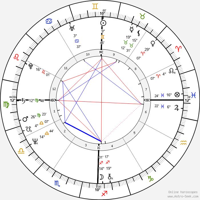 Gregory Harrison - Birth horoscope chart