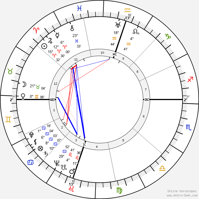 Gregory Peck - Birth horoscope chart