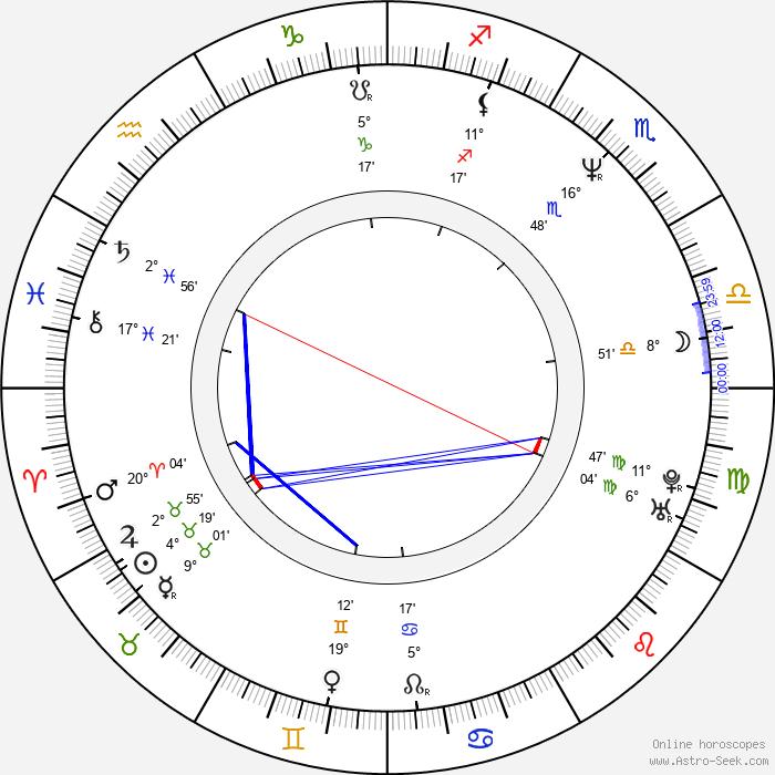 Gregory Sporleder - Birth horoscope chart