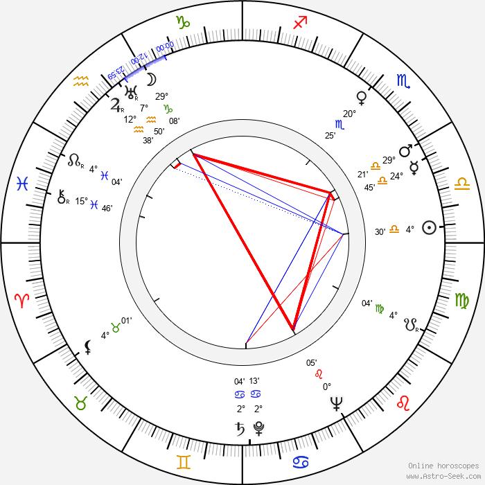 Greig McRitchie - Birth horoscope chart