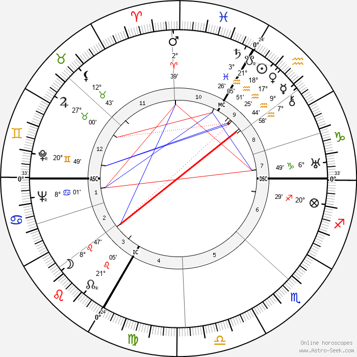 Gret Baumann-Jung - Birth horoscope chart