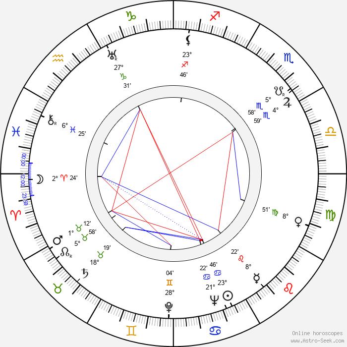 Greta Pitkänen - Birth horoscope chart