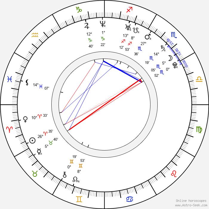 Gréta Teleková - Birth horoscope chart