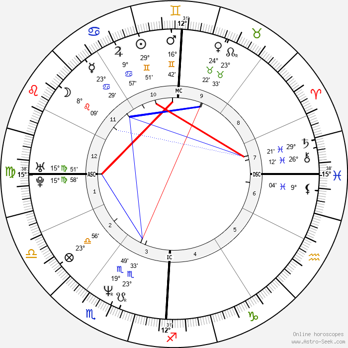 Gretchen Carlson - Birth horoscope chart