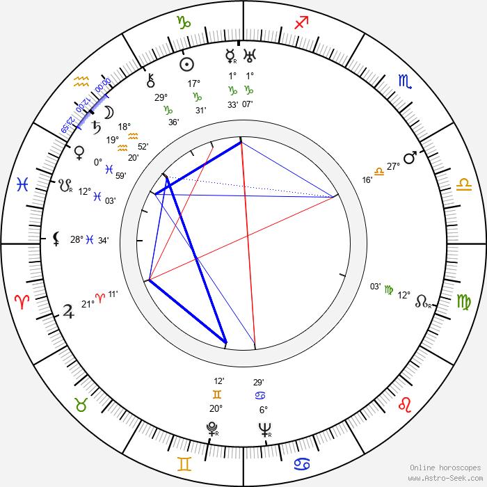 Grete Mosheim - Birth horoscope chart