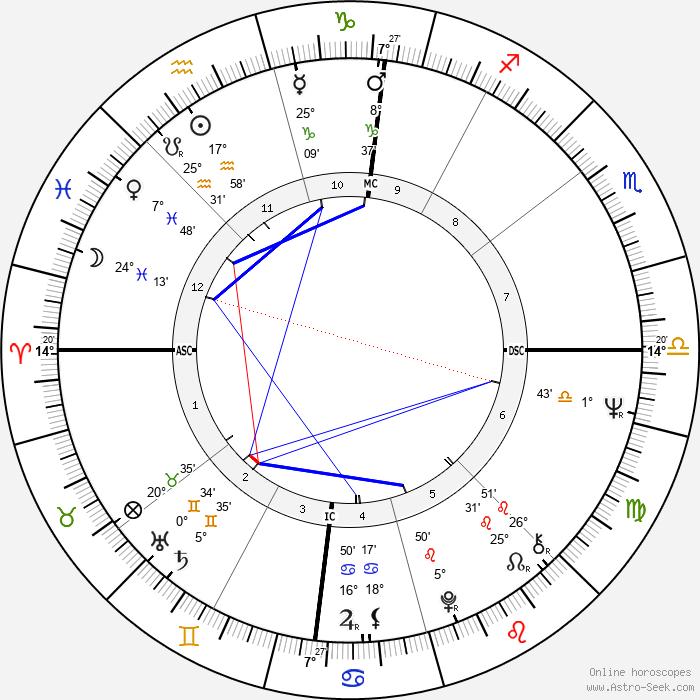 Greydon Clark - Birth horoscope chart