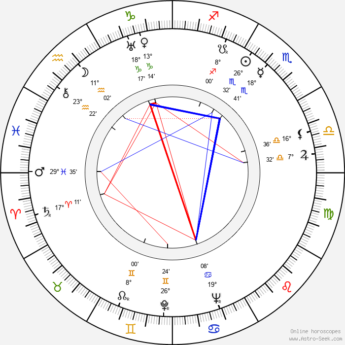 Griffith Jones - Birth horoscope chart