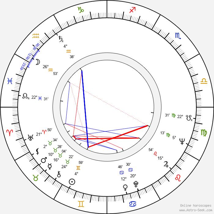 Grigor Vačkov - Birth horoscope chart