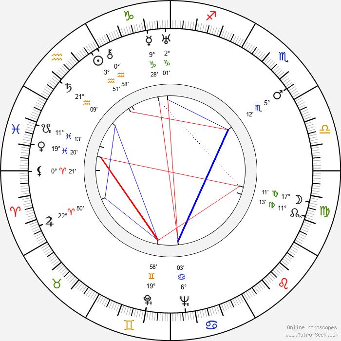 Grigore Vasiliu-Birlic - Birth horoscope chart