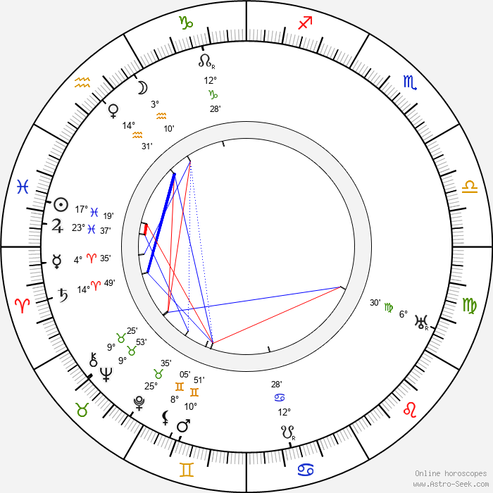 Grigori Barkhin - Birth horoscope chart