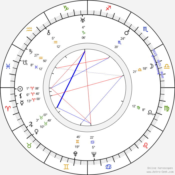 Grigori Kozintsev - Birth horoscope chart
