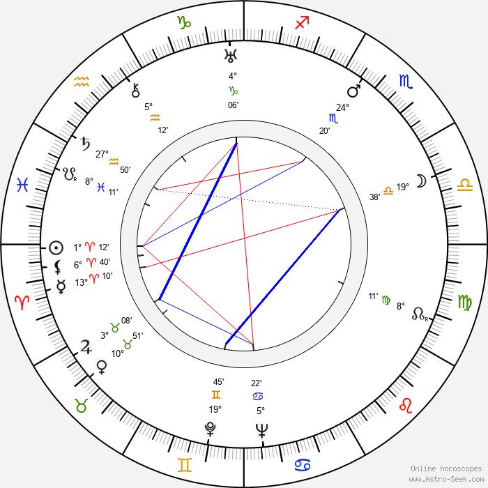 Grigori Kozintsev - Birth horoscope chart