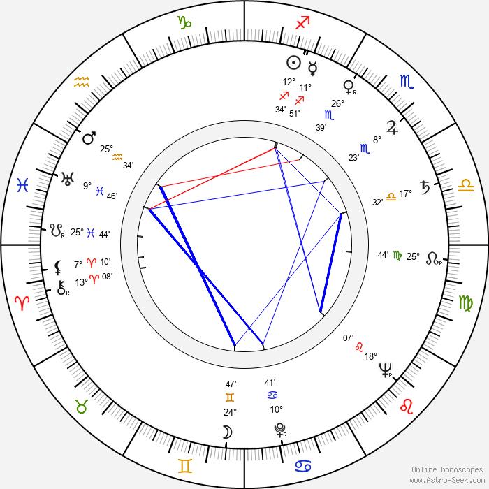 Grigori Nikulin - Birth horoscope chart