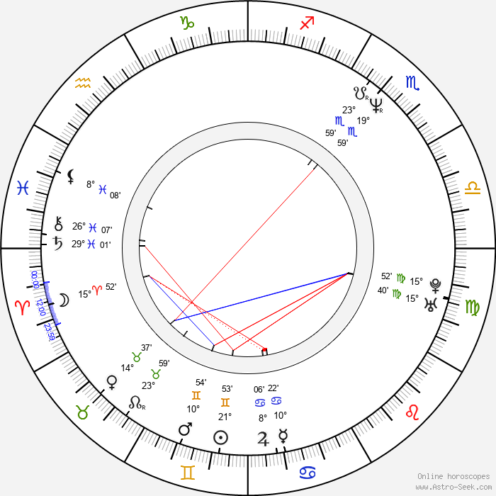 Grigori Perelman - Birth horoscope chart
