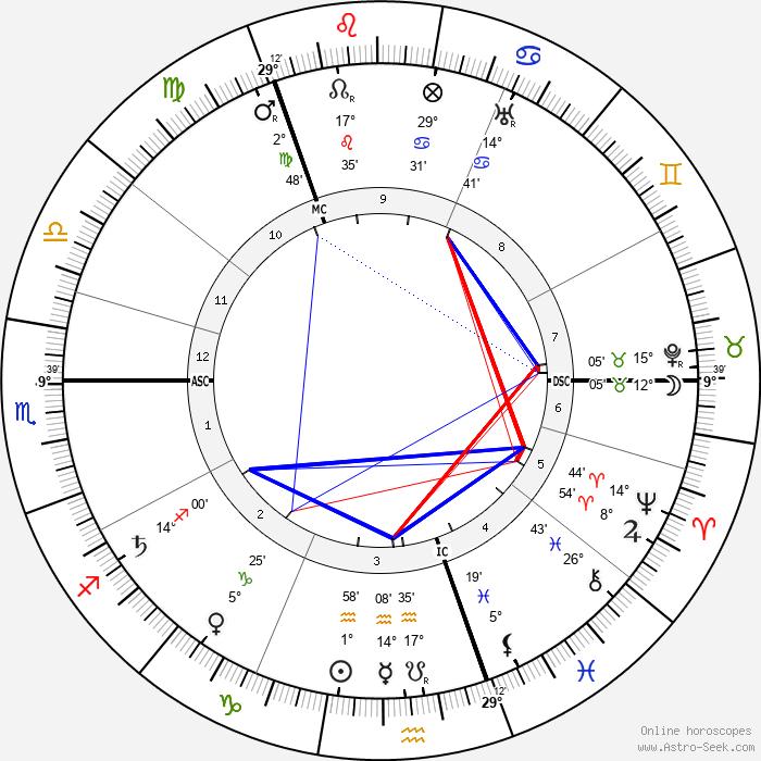 Grigori Rasputin - Birth horoscope chart