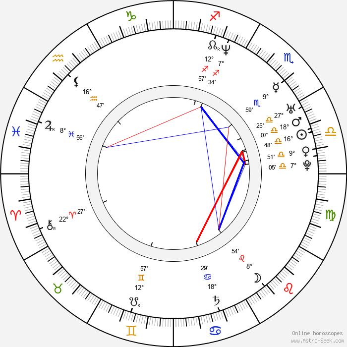 Grigoriy Antipenko - Birth horoscope chart