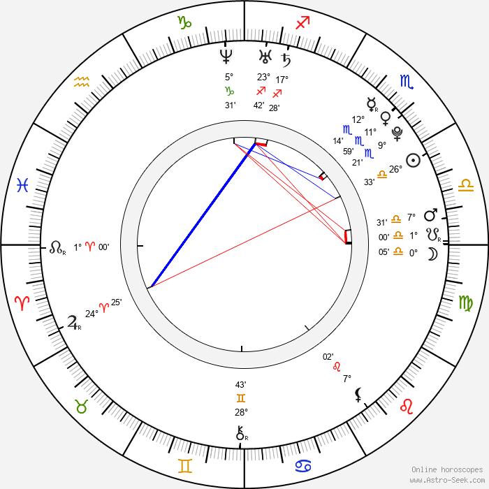 Grisha Raduga - Birth horoscope chart