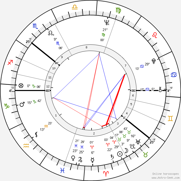 Gro Harlem Brundtland - Birth horoscope chart
