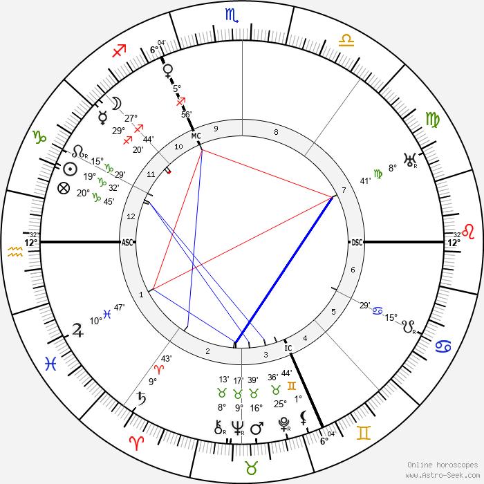 Grock - Birth horoscope chart