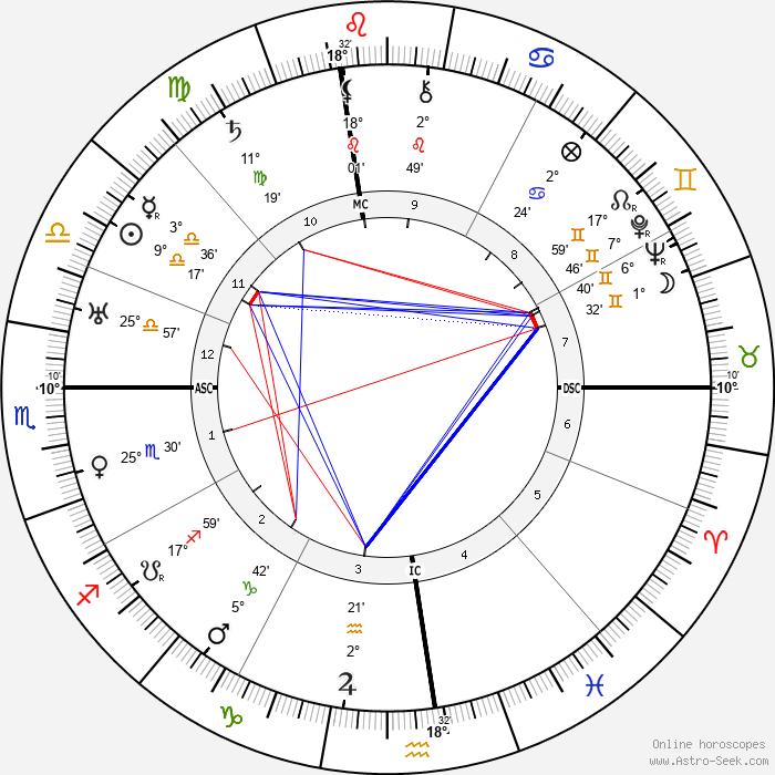 Groucho Marx - Birth horoscope chart