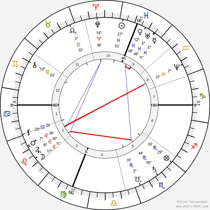 Grover Cleveland - Birth horoscope chart