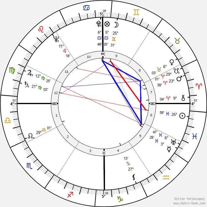 Grover Klemmer - Birth horoscope chart