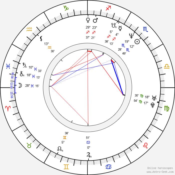 Grzegorz Emanuel - Birth horoscope chart