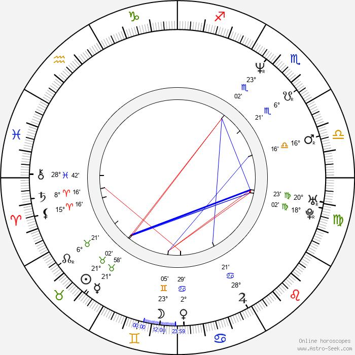 Grzegorz Kowalczyk - Birth horoscope chart