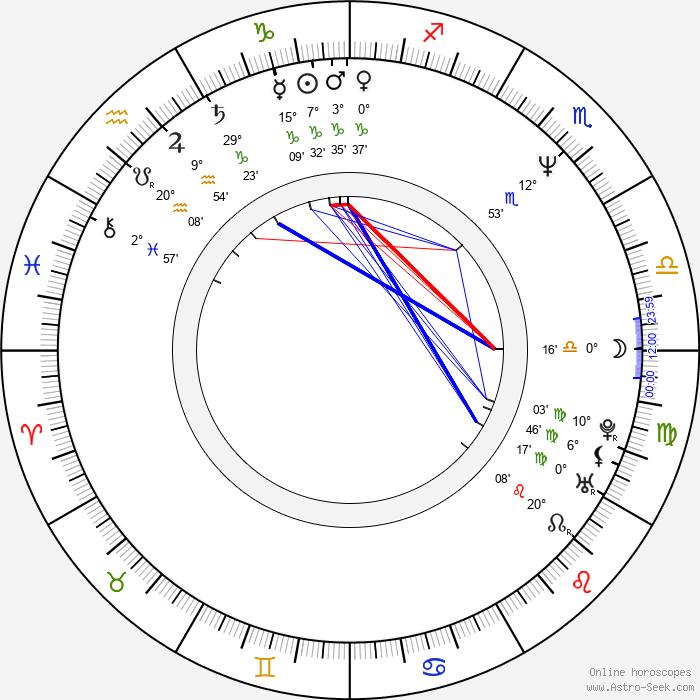 Grzegorz Kucias - Birth horoscope chart
