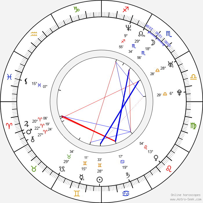 Grzegorz Malecki - Birth horoscope chart