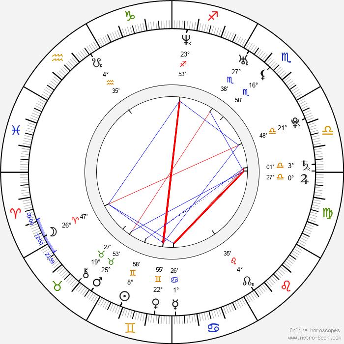 Grzegorz Woś - Birth horoscope chart