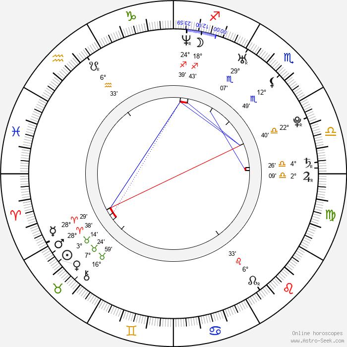 Guangjie Li - Birth horoscope chart