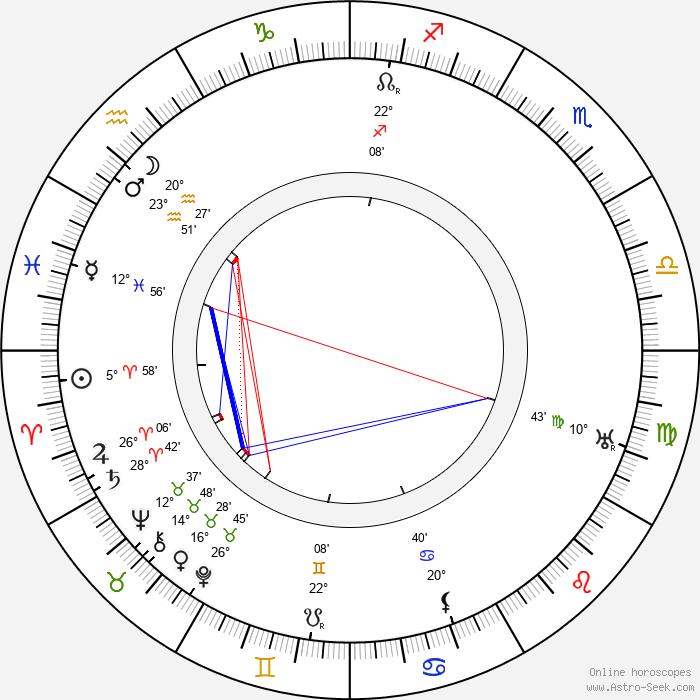 Guccio Gucci - Birth horoscope chart