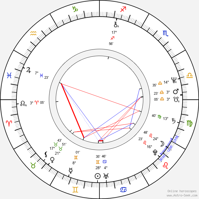 Gudrun Landgrebe - Birth horoscope chart