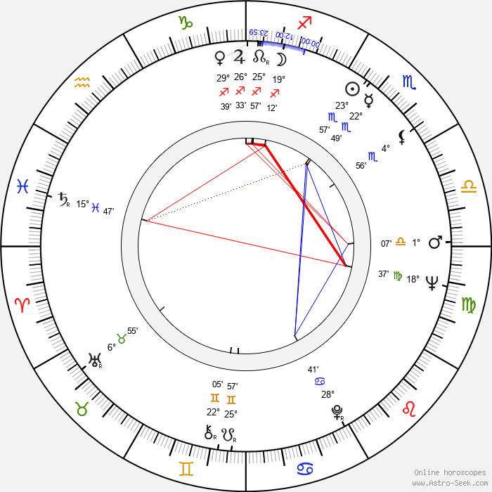Gudrun Ritter - Birth horoscope chart