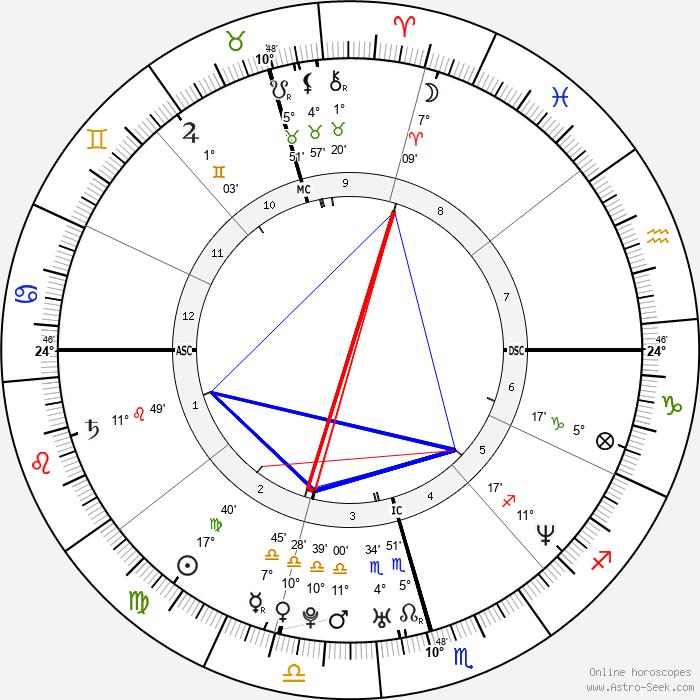 Guga Kuerten - Birth horoscope chart