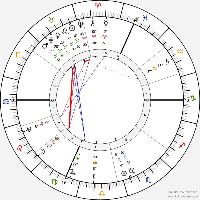Guglielmo Marconi - Birth horoscope chart