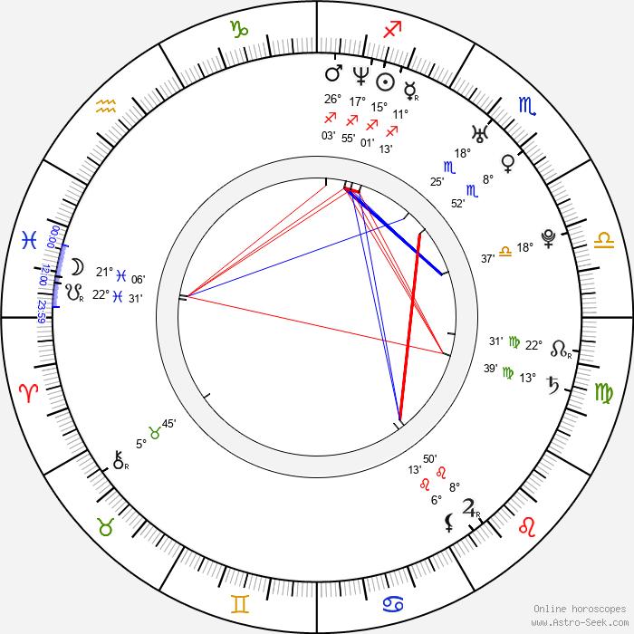 Guido Bruin - Birth horoscope chart