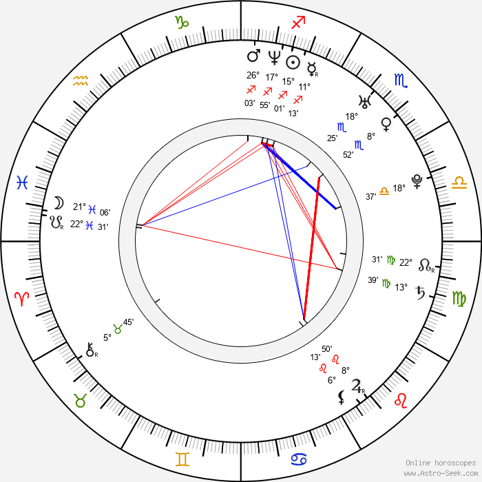 Guido Bruin - Birth horoscope chart