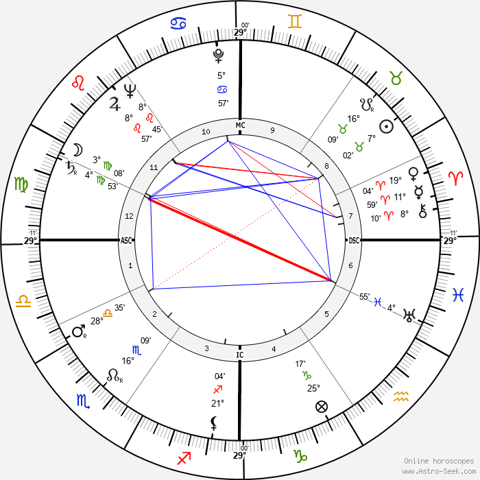 Guido Cantelli - Birth horoscope chart