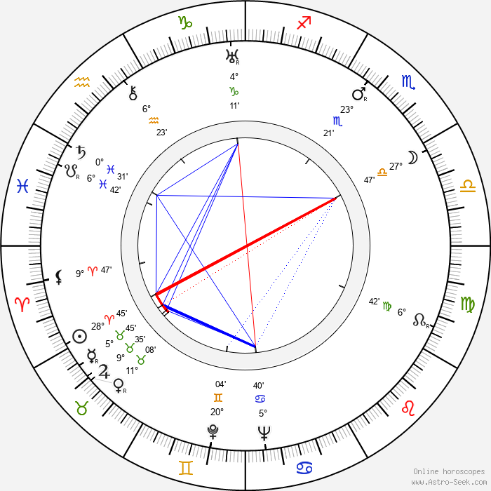 Guido Celano - Birth horoscope chart