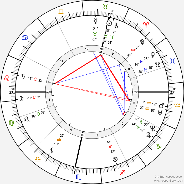 Guido Gezelle - Birth horoscope chart
