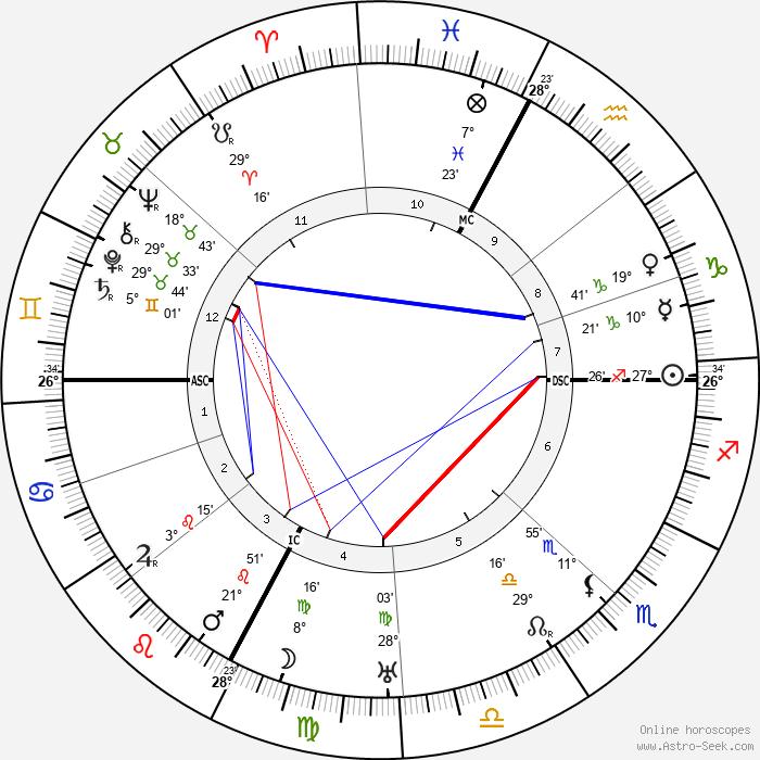 Guido Gozzano - Birth horoscope chart