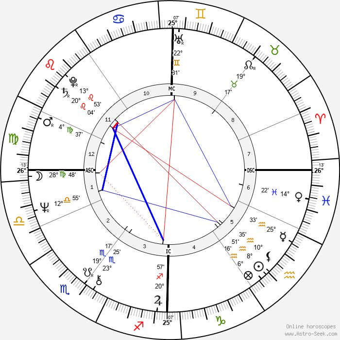Guido Knopp - Birth horoscope chart