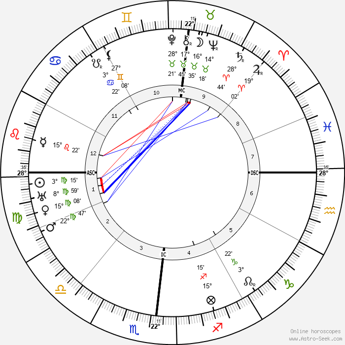 Guillaume Apollinaire - Birth horoscope chart