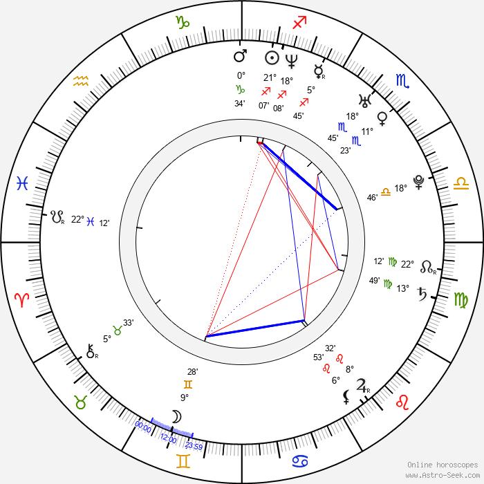 Guillaume Carcaud - Birth horoscope chart