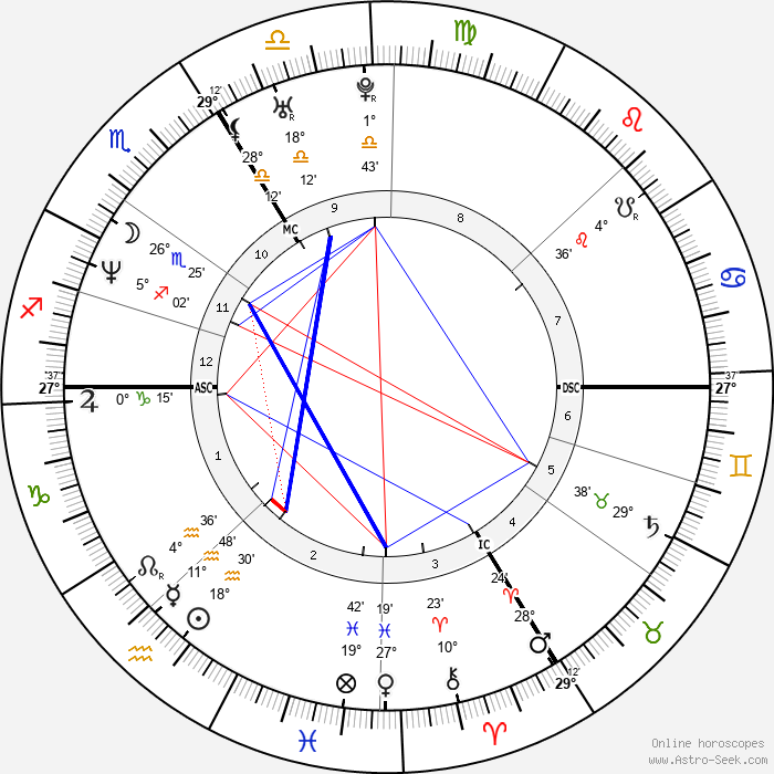 Guillaume Gallienne - Birth horoscope chart