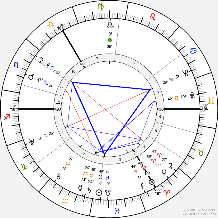 Guillaume Landré - Birth horoscope chart