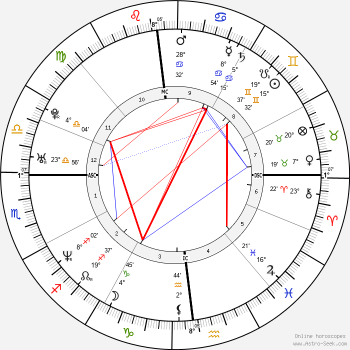 Guillaume Musso - Birth horoscope chart